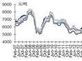 本周文化用纸价格稳定(7.11-7.15)