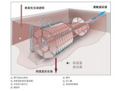 Huber膜生物反應器