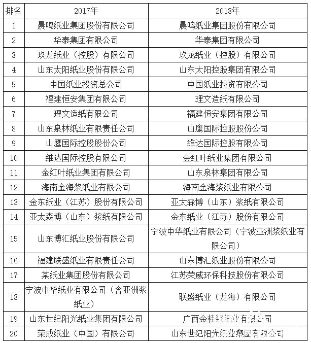 造纸行业前20强瓜分半壁江山 晨鸣纸业