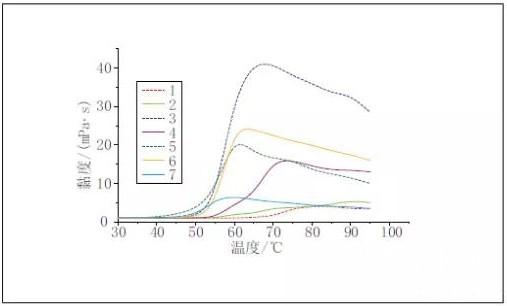 幾種淀粉的糊化溫度,聚焦造紙原料