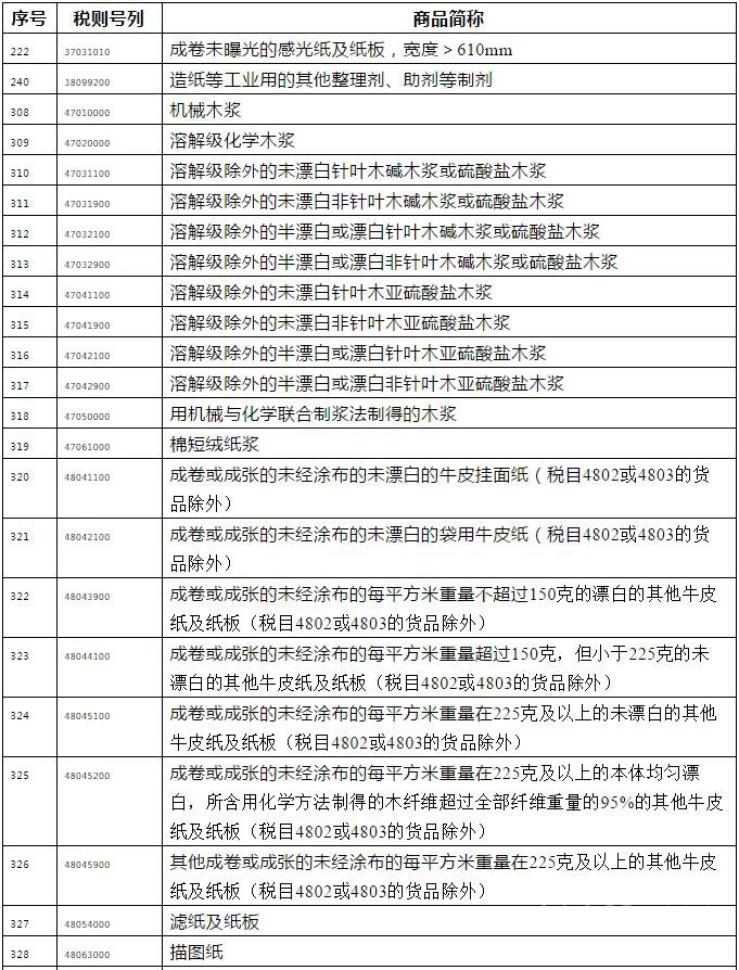 中国对美反制 加征5~25%关税造纸产品清单