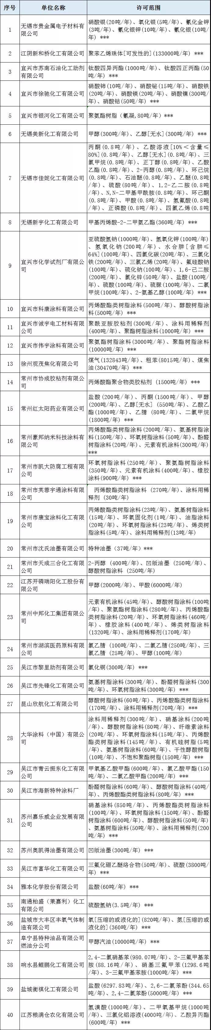 江苏:40家危化企业和平生产许可证被注销!