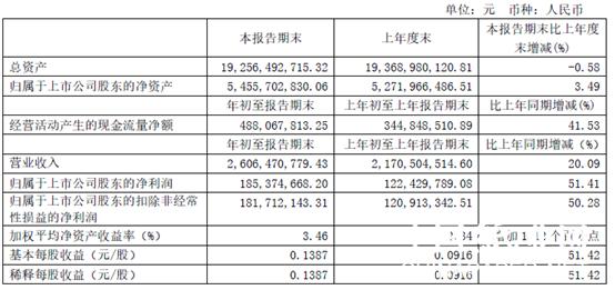 2020年一季度博汇纸业实现营业收入26.06亿,同比增长20.09%